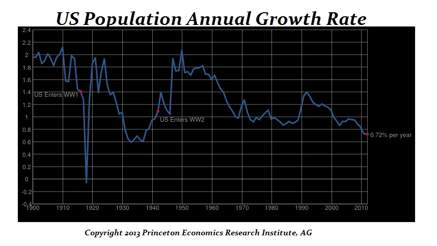 2-us-population-growth