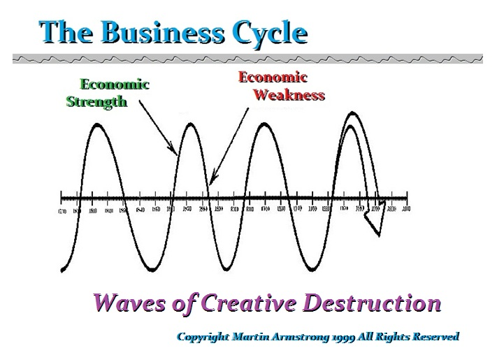 BusinessCycle-Waves-of-Creative-Destruction