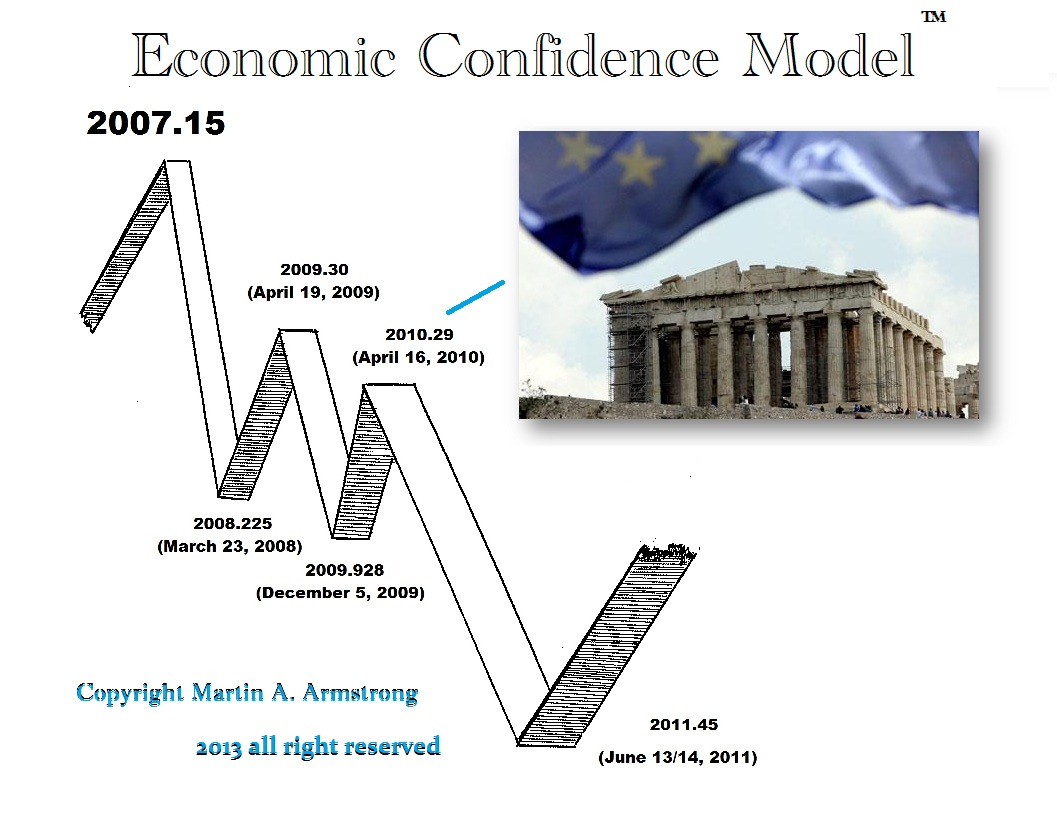 the declining economy of greece and the greek debt crisis Greece debt crisis the third greek bailout  in 2008 greece's economy was valued at  and it shows little sign of declining meanwhile the country's debt loan has.