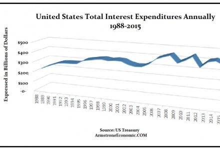 US-Debt-2015-Int-Expenditures