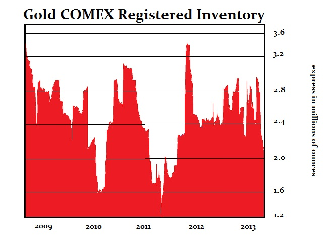 Gold Inventory COMEX