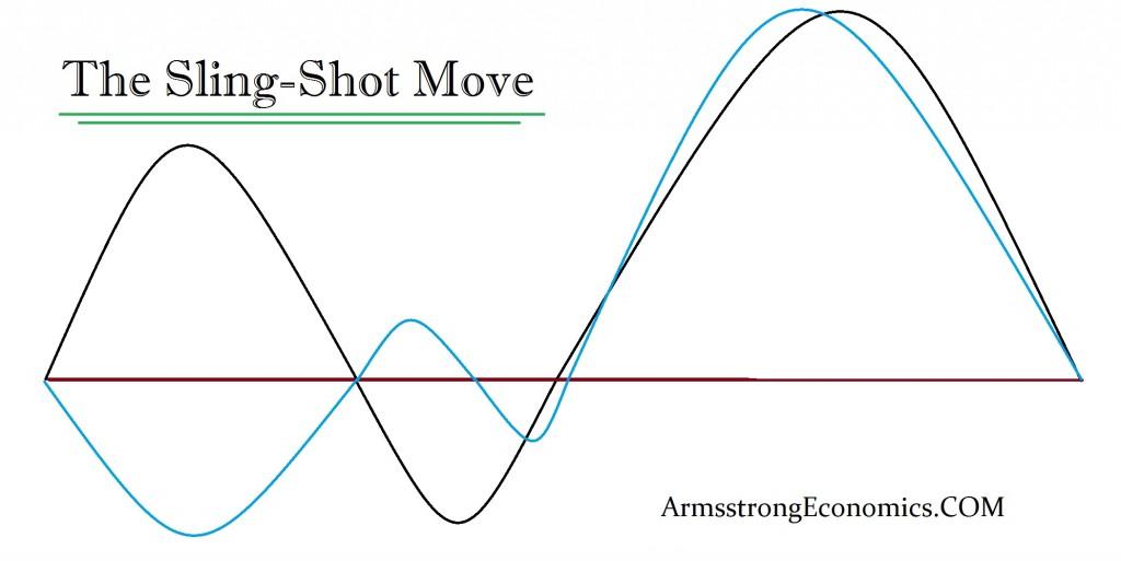 Sling-Shot Move