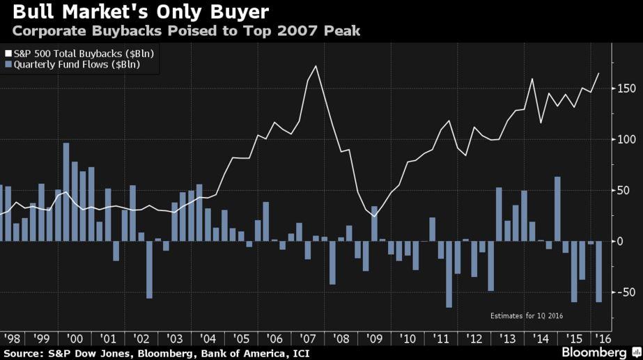 Corporate Buy Backs since 2007
