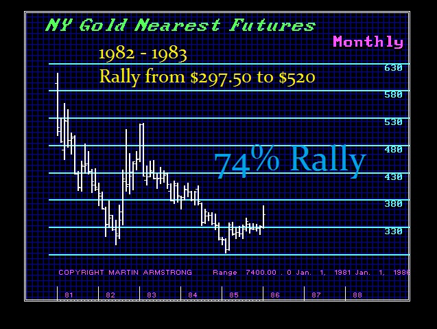 Gold 1982-83 Rally 74%