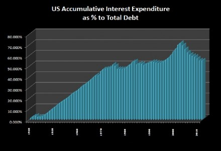 US Debt accumulated Interest as Percent of total