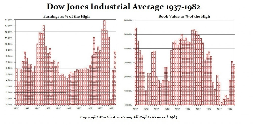 Dow Jones Earnings-Book Value 1937-1982