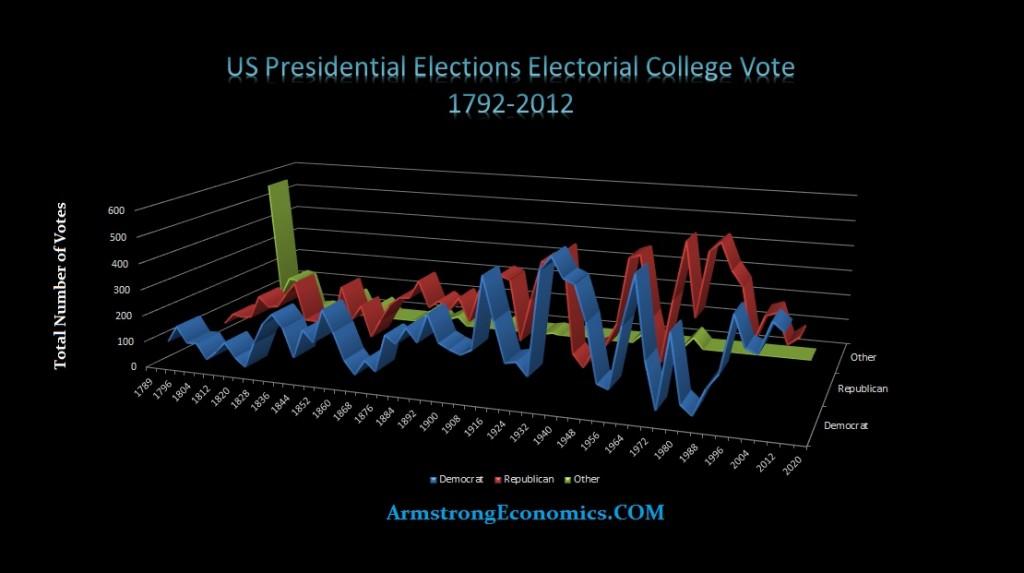 US Pres Electorial College
