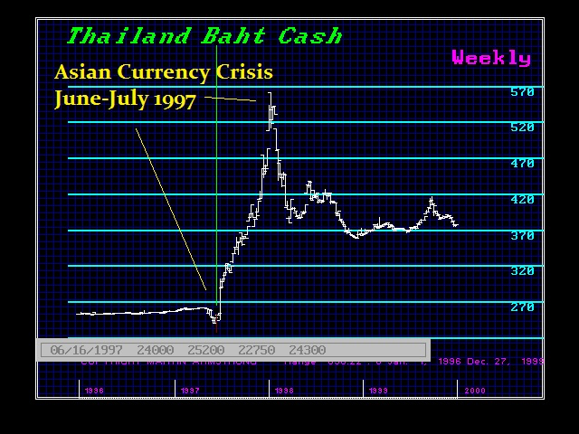 1997 Thailand Baht Crisis