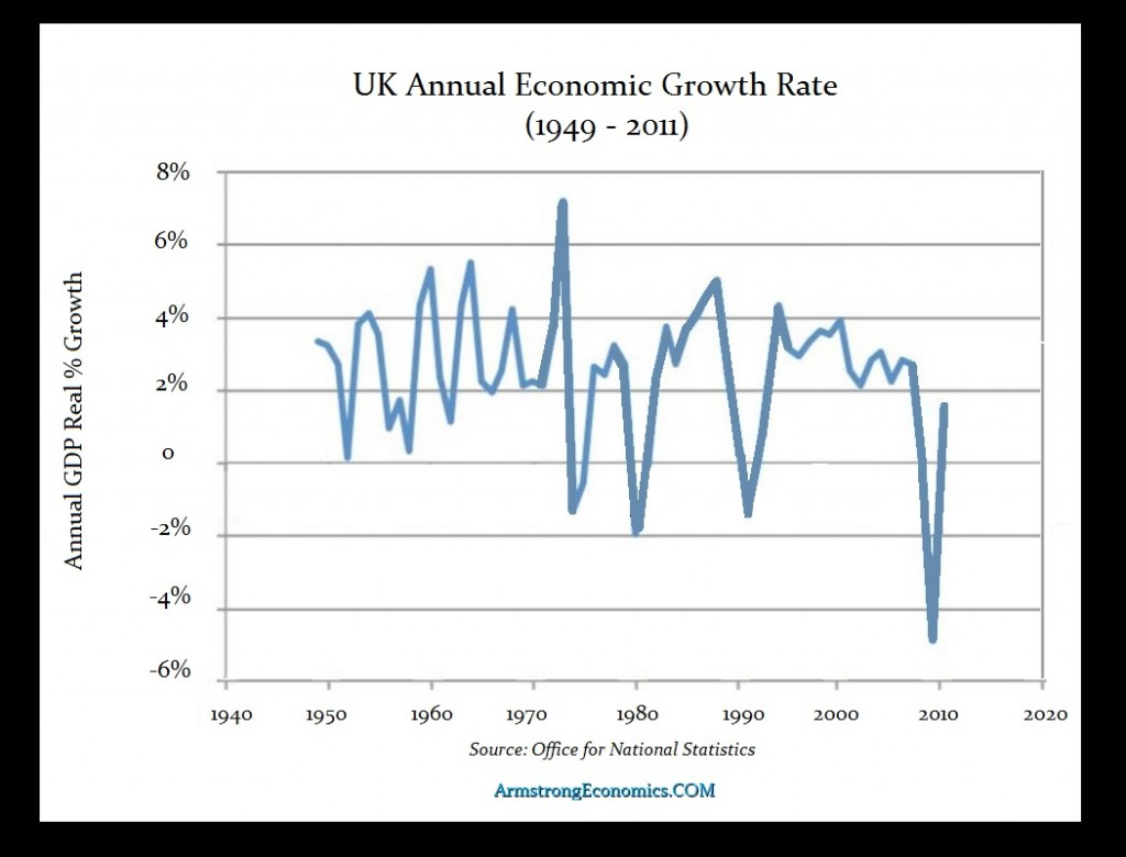 British GDP Growth since 1949