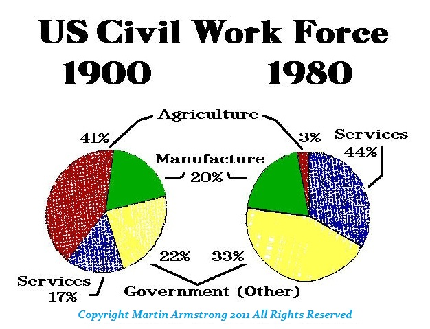 Civil Work Force