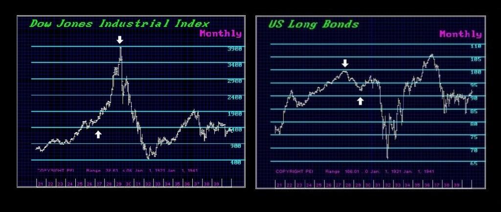 Dow-Bonds