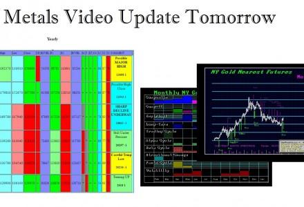 Metals Video Update