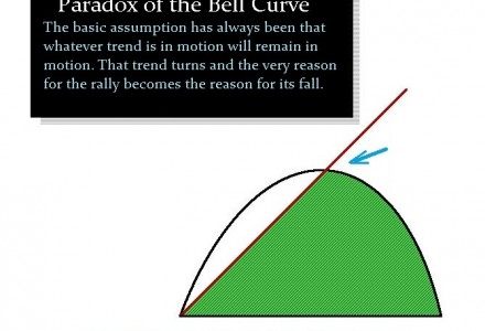 Paradox of Bell Curve