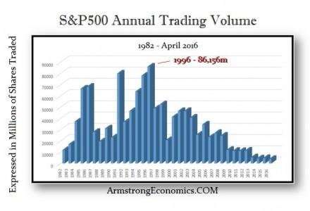 S&P500 Trading Volume 1982-2016