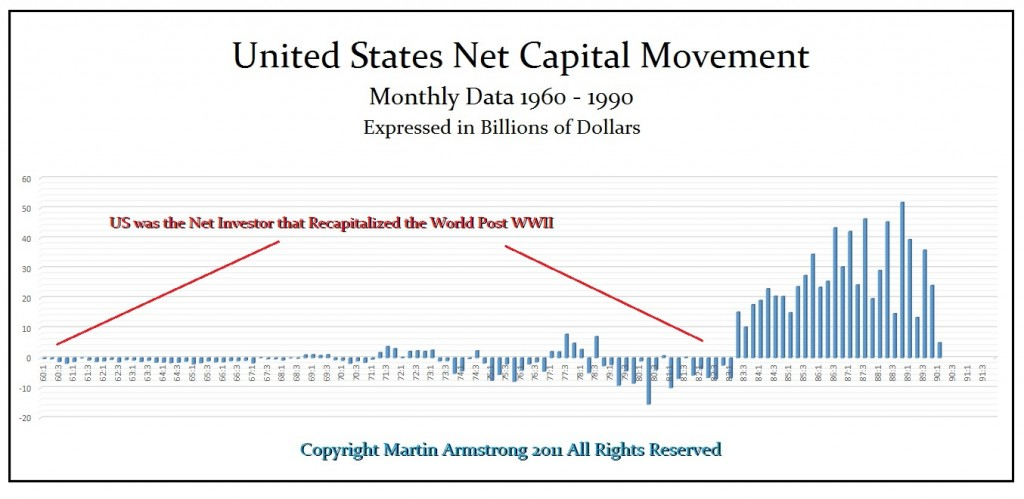 USA Net Cap 1960-1990 Annotated