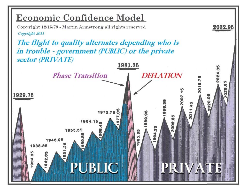 Eonomic Confidence Model-Public-Private-MA