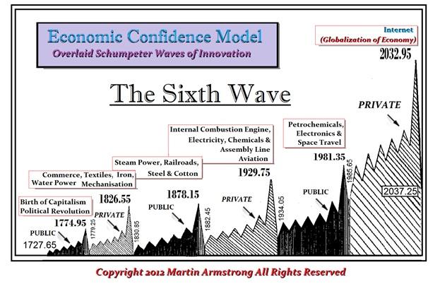 Sixth-WaveECM