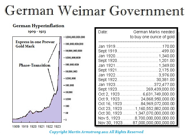 Britain & the German Hyperinflation