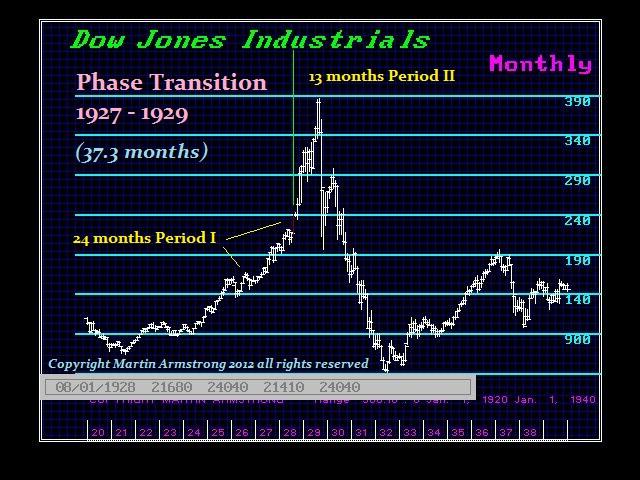 DJ-1927-29 Phase Transition