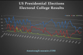 Electorial College 1788-2012