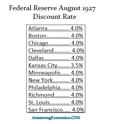 Fed 1927 District Rates