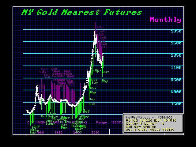 GCNYNF-M Trading 8-21-2016