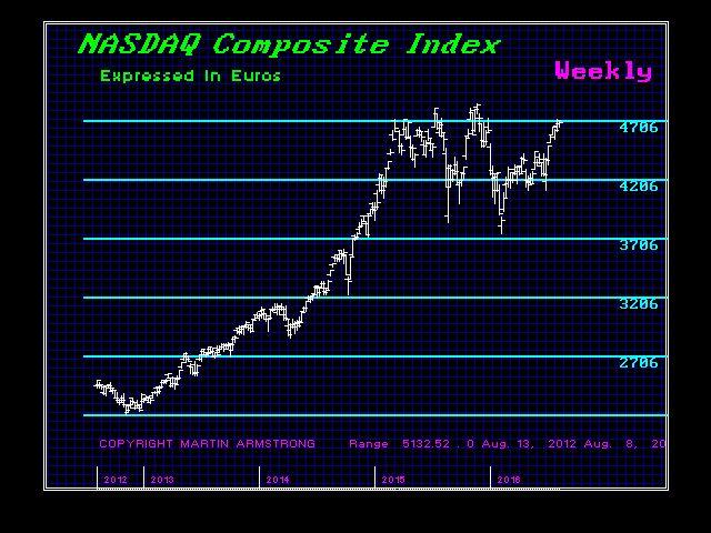 NASDAC-W Euro 8-13-2016