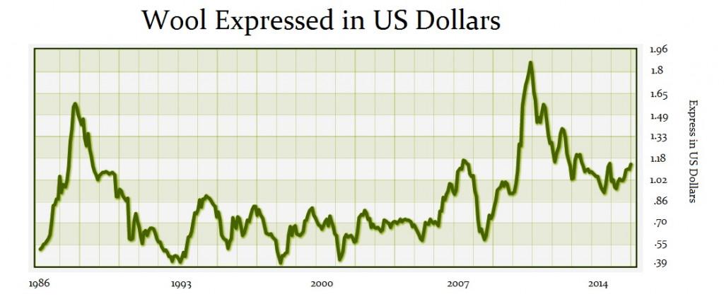 wool-in-us-dollars