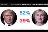 cnn-poll