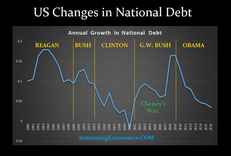 us-natl-debt-growth