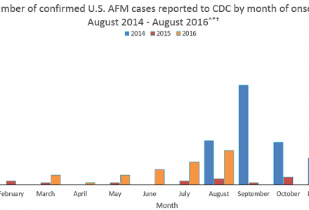 afm-cases-reported