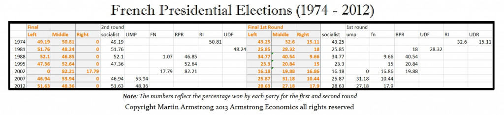 french-presidential-elections-1974-to-2012