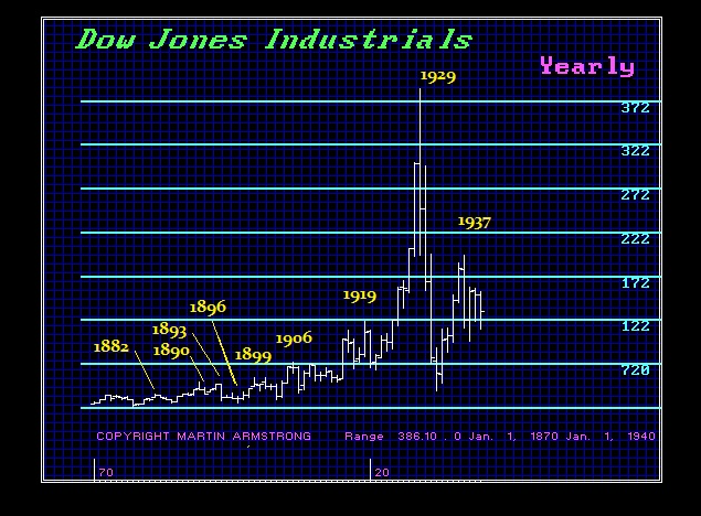 dow-1870-1940-int