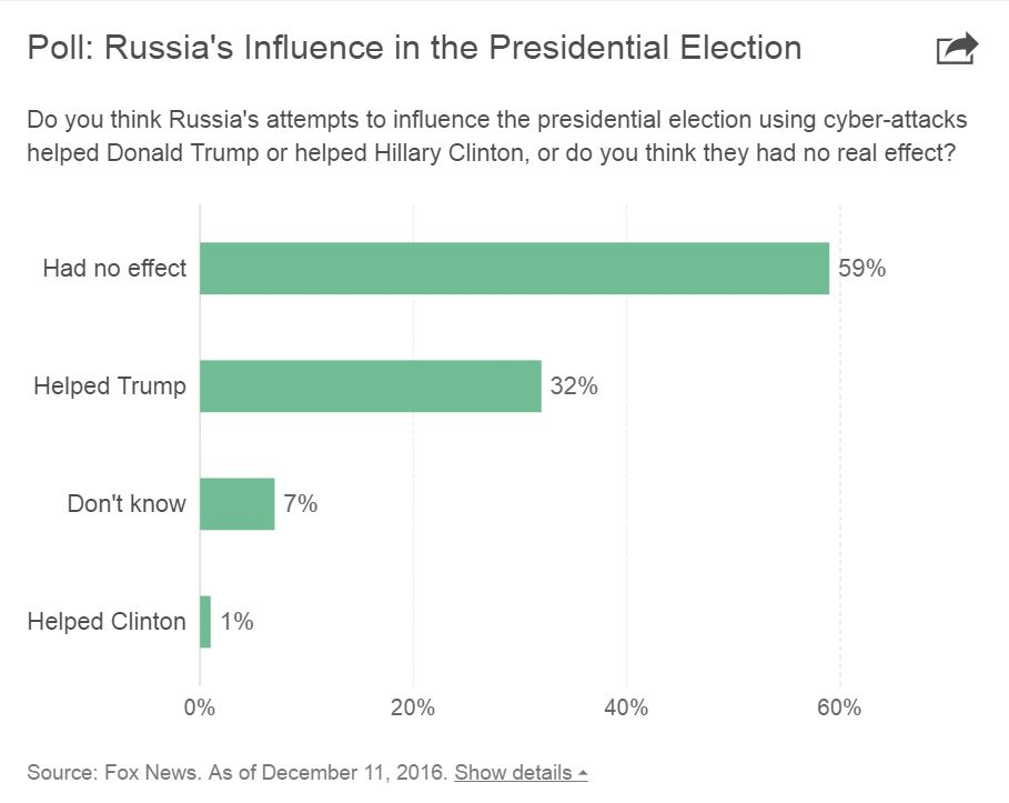 poll-on-russia