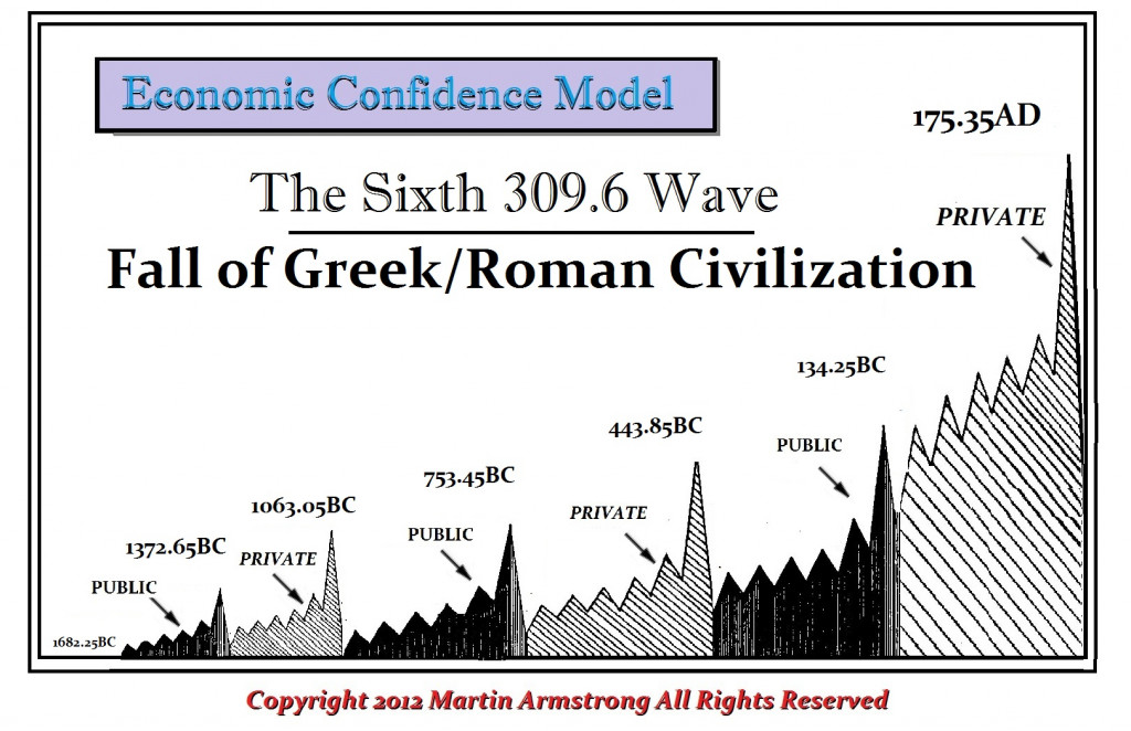 sixth-wave-ecm-greek-roman