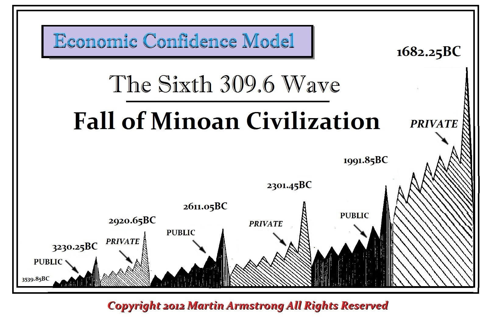 the minoan civilization Test your knowledge of the minoan civilization with a printable worksheet and interactive quiz the practice questions help you identify the most.