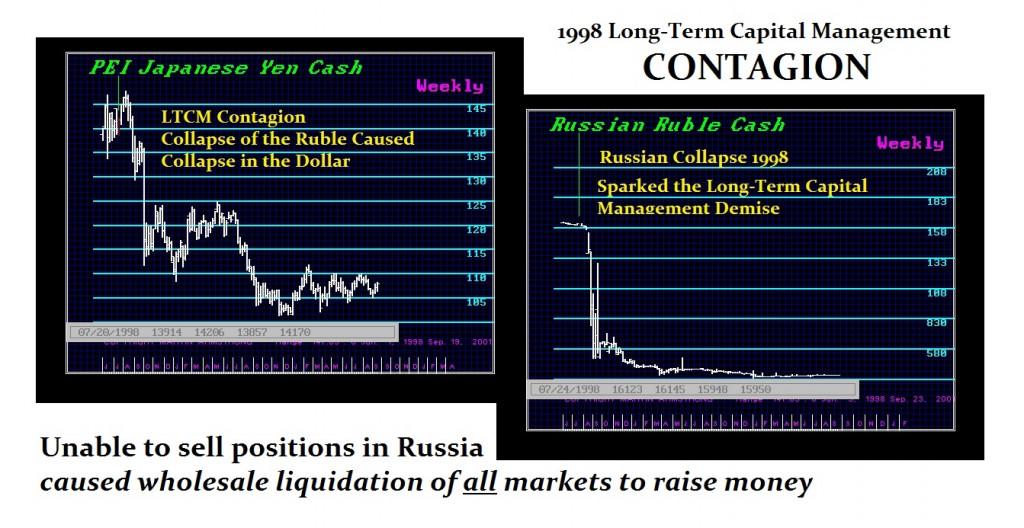 1998-ltcm-contagion