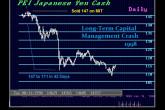 1998-yen-long-term-capital-management-crash