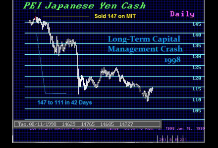 1998-yen-long-term-capital-management-crash