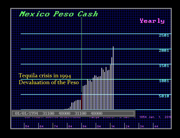 Tequila crisis in 1994