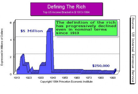 Tax Defining Rich