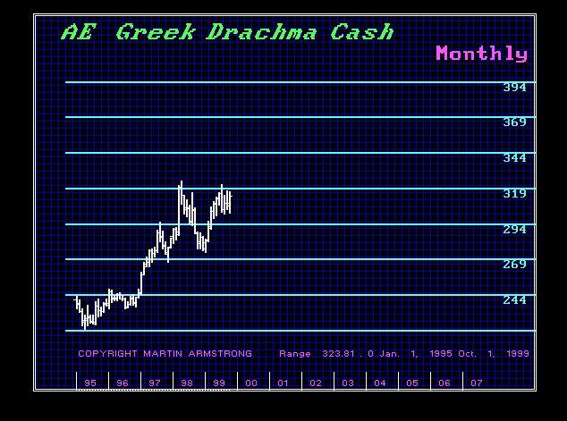 Drachma 1994-1999-M