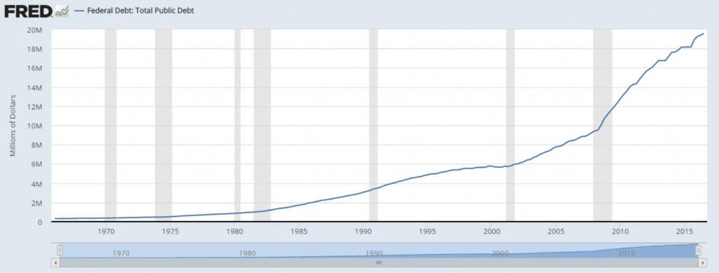 FRED US Natl Debt