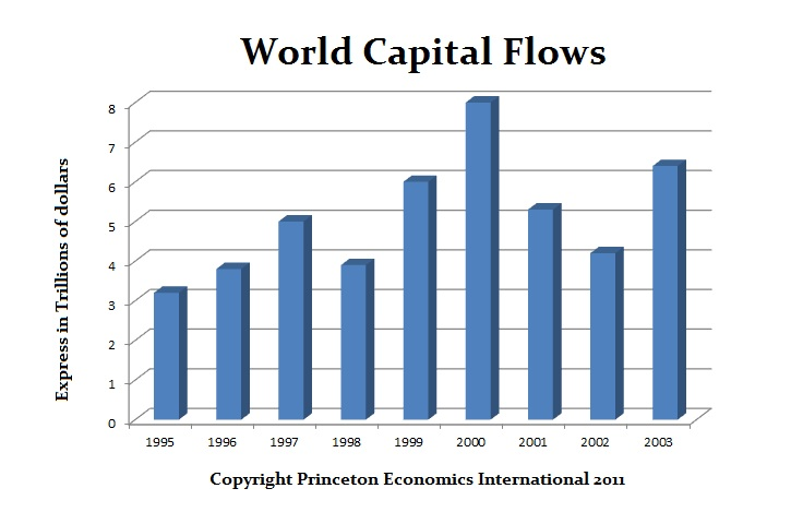 World-Capital-Flows-1995-2003