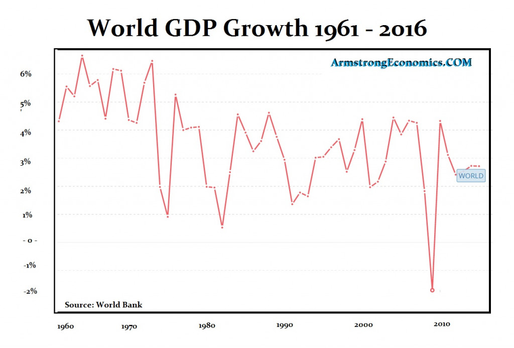 GDP World Bank 2016