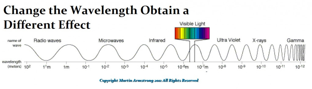 1-ElectroMagnetic Wavelength