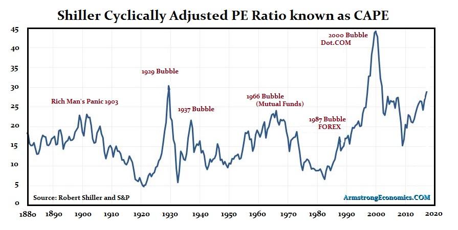 Shiller PE Ratio Data