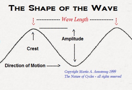 Wave-Shape