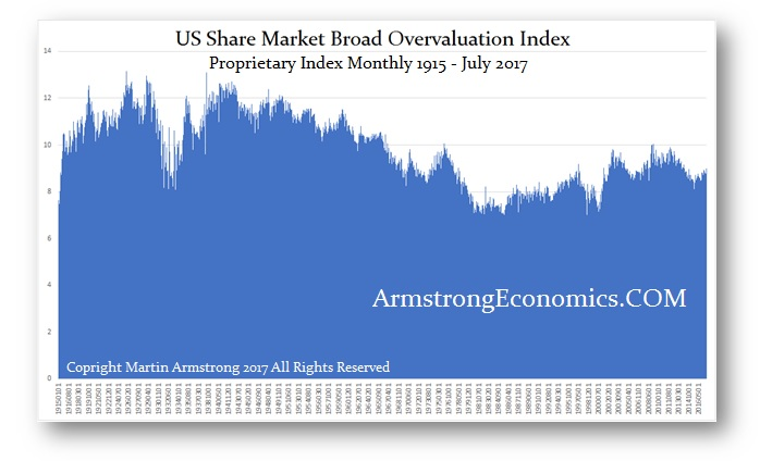 US-Share-Market-Overvaluation-Index-July